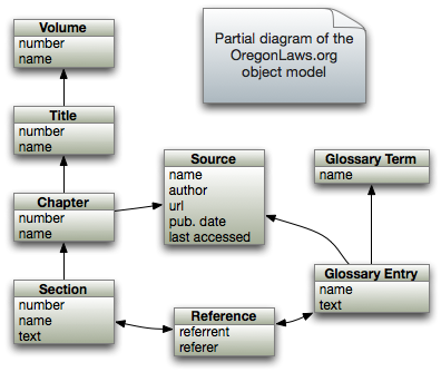 OregonLaws.org Object Model