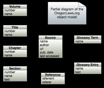 OregonLaws.org Object Model