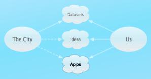 Diagram of my idea
